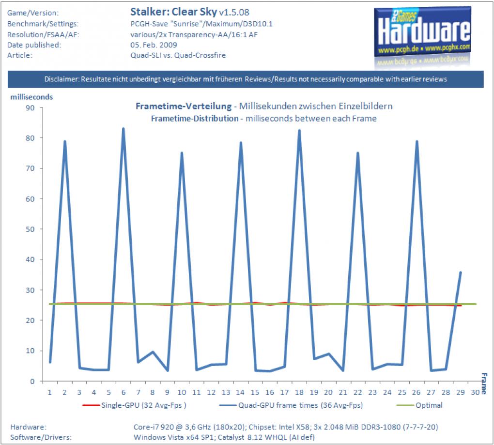 Quad Crossfire versus Quad SLI: Micro stuttering and Input lag