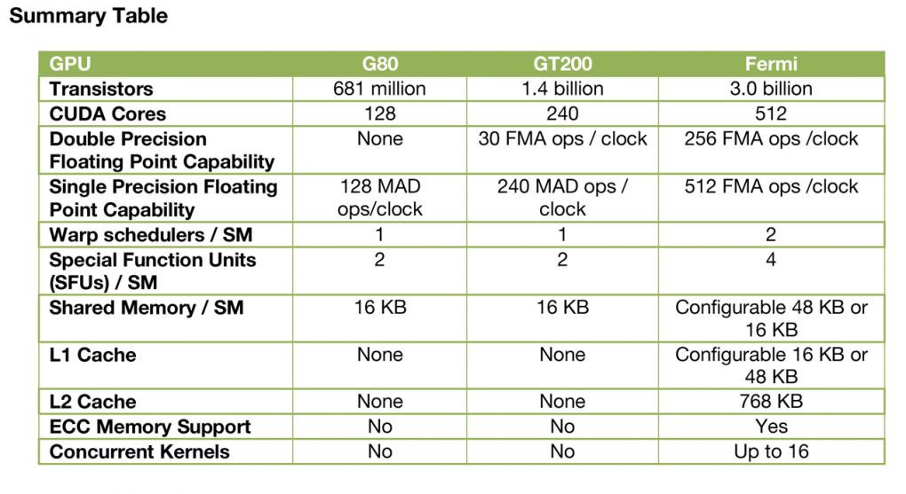 G300-Fermi: Nvidia focuses on GPU Computing - Impressive