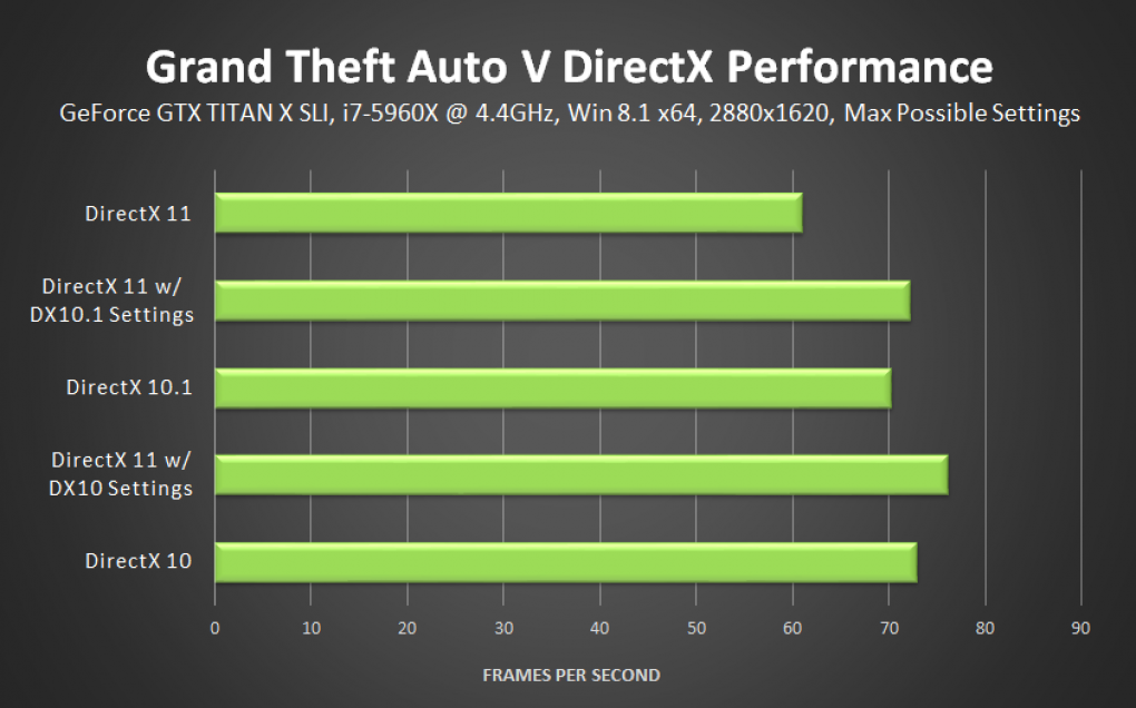 Gta 5 Pc Vorteil Von Directx 11 Plus Erweiterte