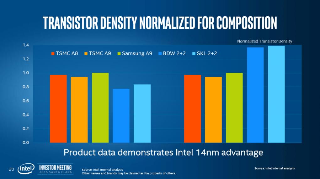 Intel: 14 nm läuft schlechter als erwartet, Ausblick auf 10 und 7 nm