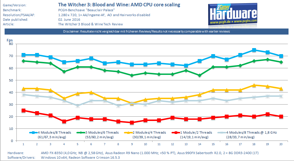 The Witcher 3 Blood and Wine: CPU Core Scaling Test