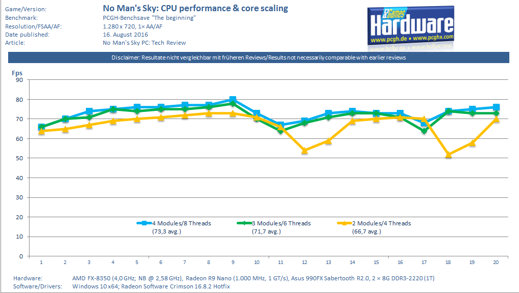 No Man s Sky CPU Performance & Core Scaling