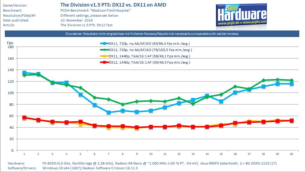 The Division: Patch 1 5 mit DirectX-12-Renderpfad [Update 2 mit AMD