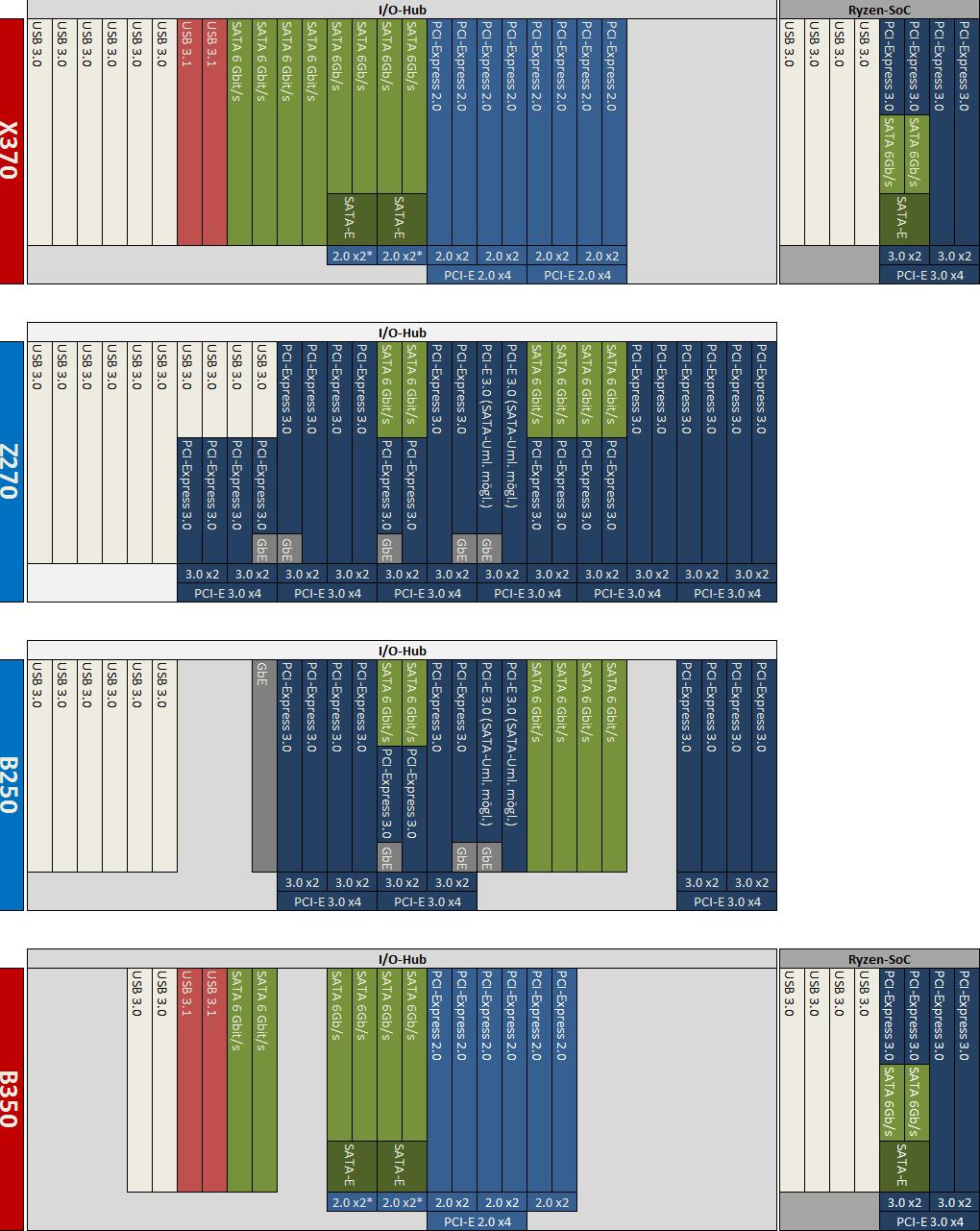 AMD Ryzen: AMDs X370 und B350 im Vergleich zu Intels Chipsätzen [Update]