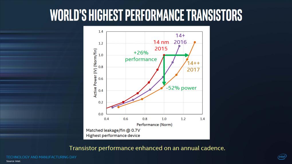 Core i-8000: Intel bestätigt Kaby-Lake-Refresh bzw  Coffee Lake