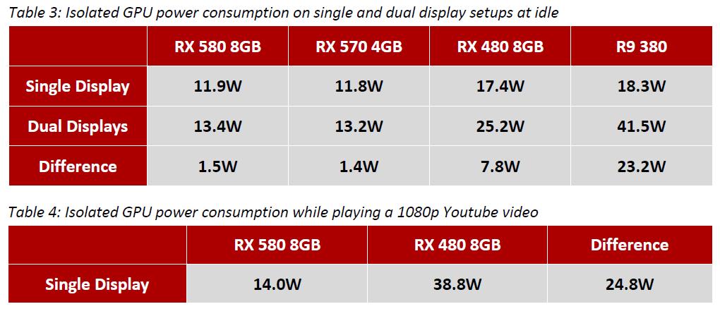 Radeon RX 580 & RX 570 im Test: Polaris-Refresh mit Taktplus [Update