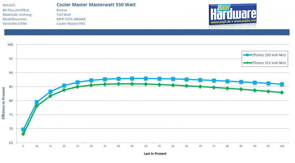 Cooler Masters Masterwatt 550 W im Test: Semi-passives Netzteil im ...