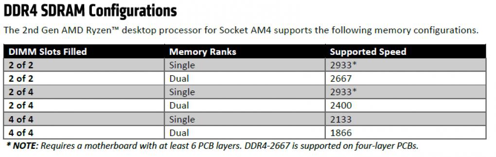 AMD jagt den i7-8700K: Ryzen 7 2700X und R5 2600X im Test