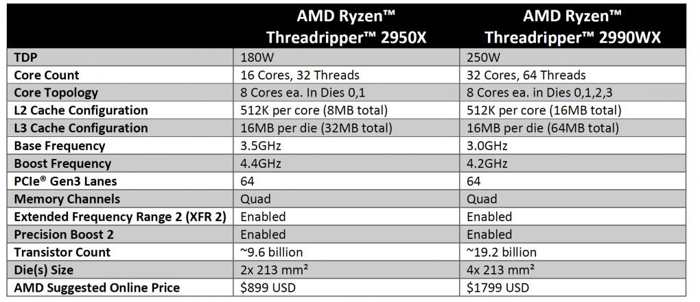 Ryzen Threadripper 2990WX und 2950X im Test
