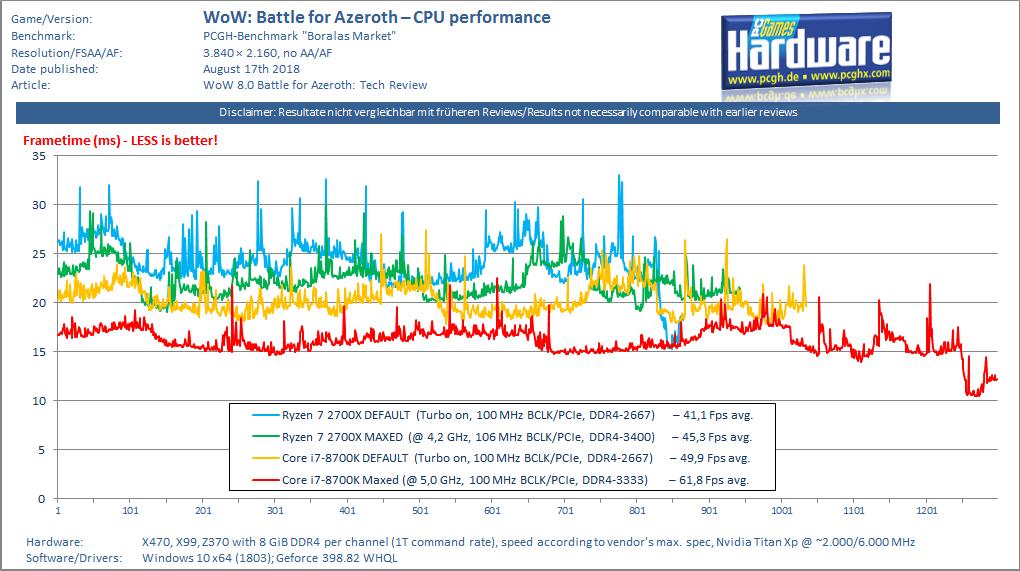 WoW Azeroth im Test: Die CPU- und GPU-Benchmarks
