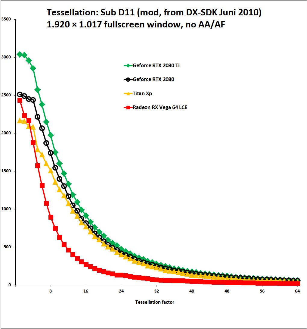 Turing im Test: Spiele-Benchmarks von WQHD bis 5K und HDR