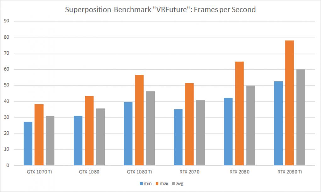 VR auf Turing bringen: Wie sich RTX 2070 und 2080 (Ti) in der
