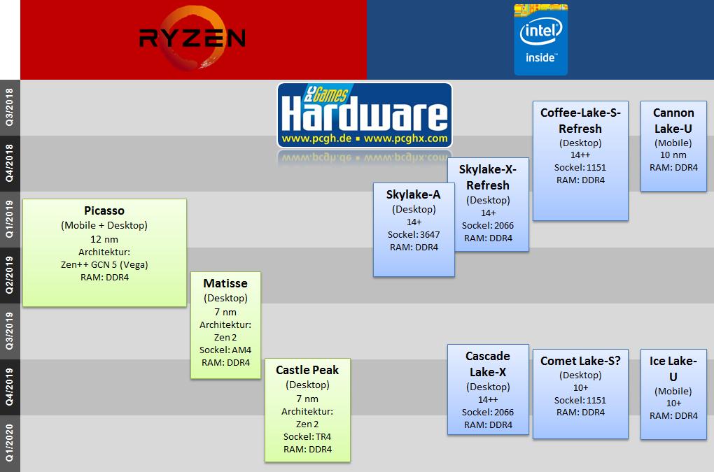 100+ Intel Xeon Road Map – yasminroohi