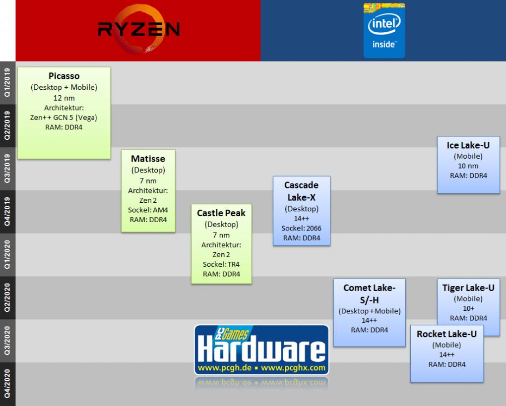CPU-Roadmap 2019-2020: Künftige AMD- und Intel-Prozessoren