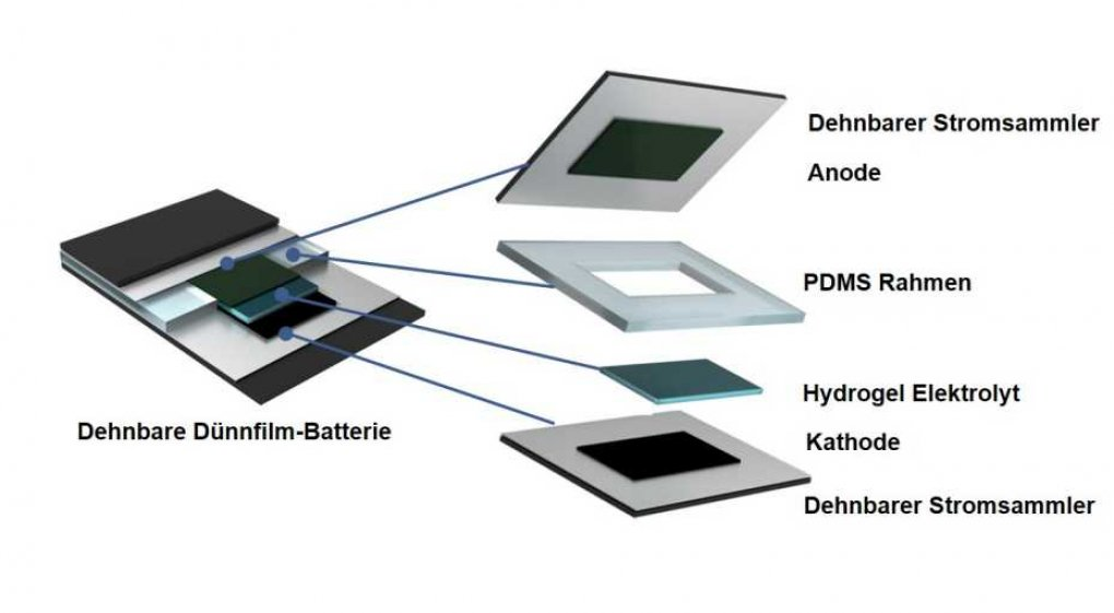 Akku-Technik: Schweizer Forscher präsentieren stark verformbaren Stromspeicher (1)