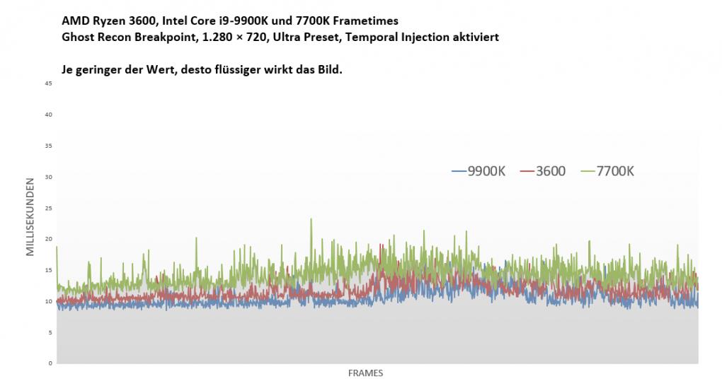Ghost Recon Breakpoint im Benchmark-Test: 8-GiByte Graphics Graphic, Technikfreunde frohlocken (89)