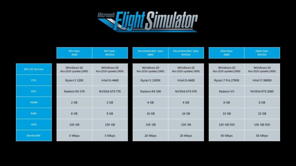 Flight Simulator 2020: Microsoft veröffentlicht ...