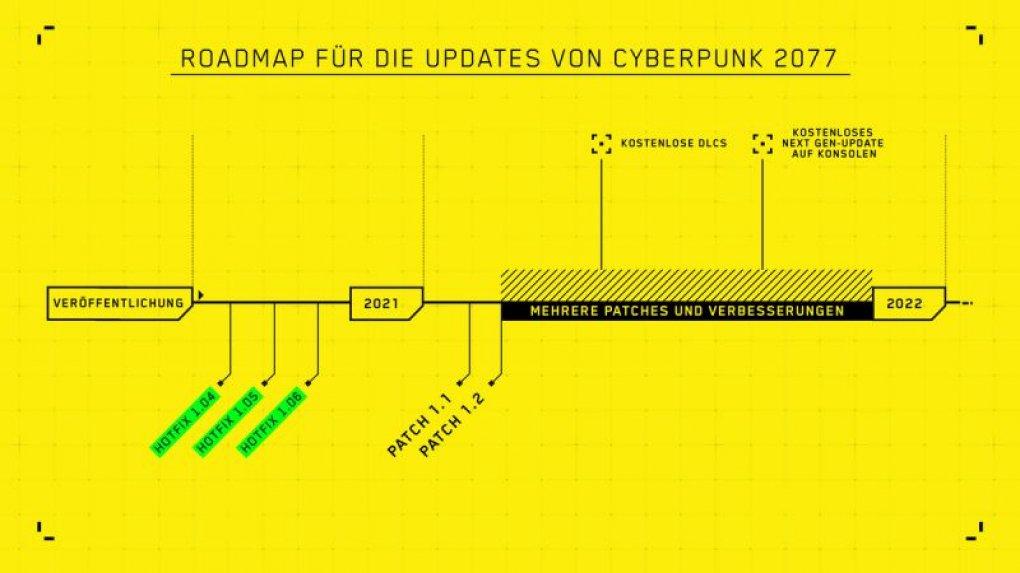 Cyberpunk 2077: Roadmap