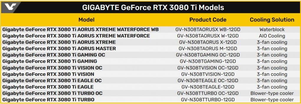 Geforce Rtx 3080 Ti Gigabyte Registriert Viele Modelle Bei Der Eec Schon Wieder