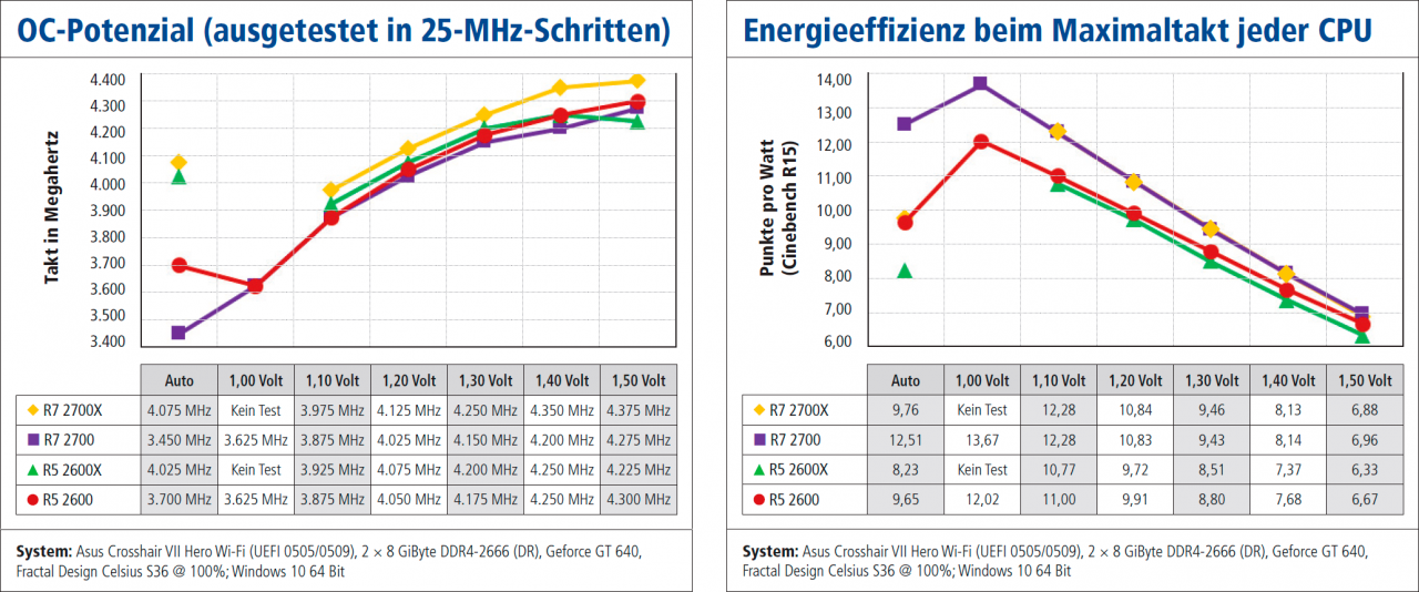 PLUS] Tuning Ryzen R7 2700(X) und R5 2600(X): Turbo