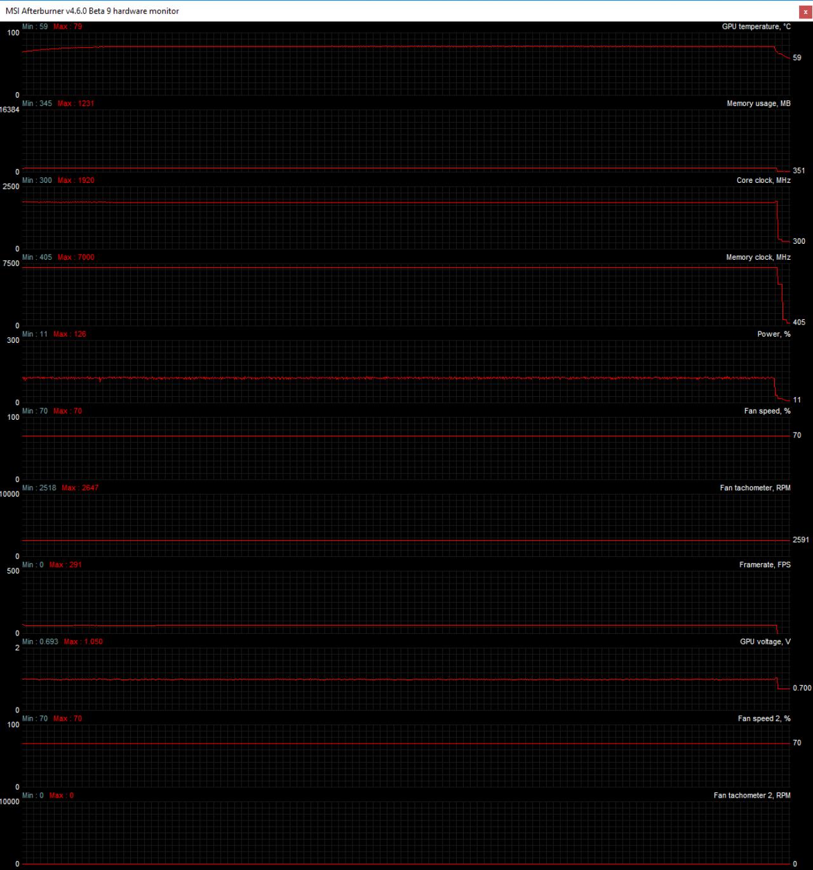 Geforce RTX 2080 entfesselt: Spar-Karte wird per BIOS-Mod