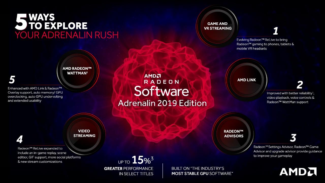 Radeon Software Adrenalin 2019 im Test: Starker Feature-Treiber mit