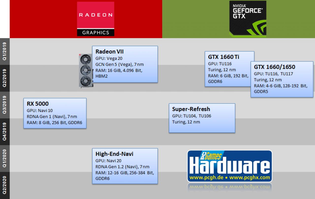GPU-Roadmap 2019-2020: Geforce- und Radeon-Grafikkarten der nächsten