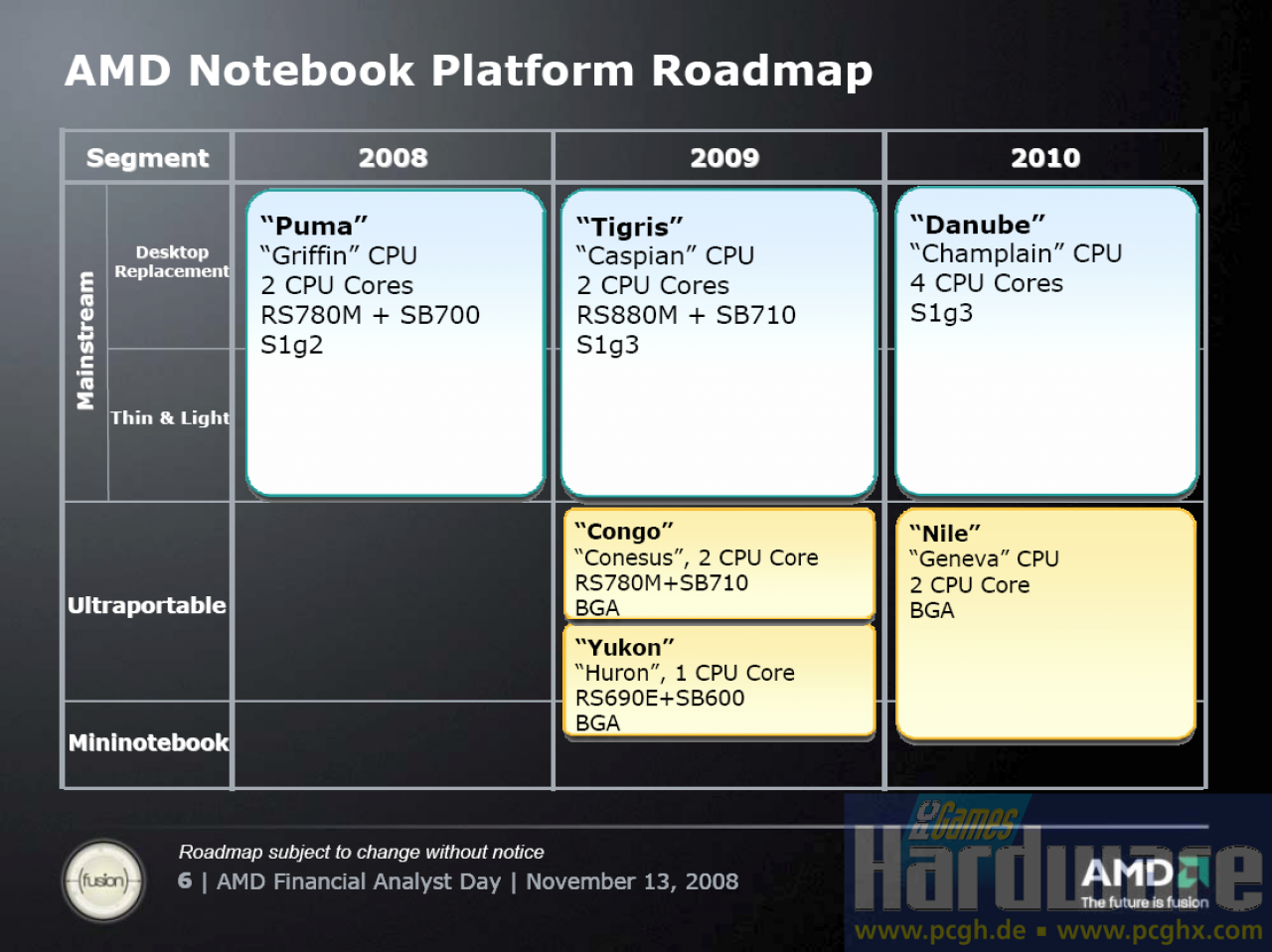"[13/11/08] At the Financial Analyst Day 2008 AMD presented details to the mobile platforms of the Puma successor Tigris (Dual-Core) as well as the platforms for ultra portable (""Congo"") and mini notebooks (""Yukon""). All important information you find here."