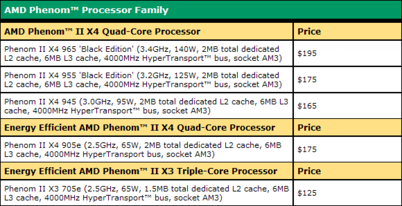 [21/10/09] AMD Phenom II price list