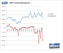 AMD: Turnover and net losses.
