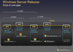 Windows 8: Roadmap reveals release in 2012