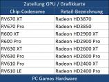 Screenshot zu Grafikkarten - 2007/10/Radeon_Table_01.jpg