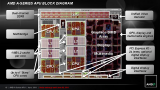 Screenshot zu CPU - 2011/06/AMD-Llano-Presentation-45.png
