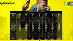 Cyberpunk 2077 - Nvidia empfiehlt die Optimierung von Grafiken durch Geforce Experience