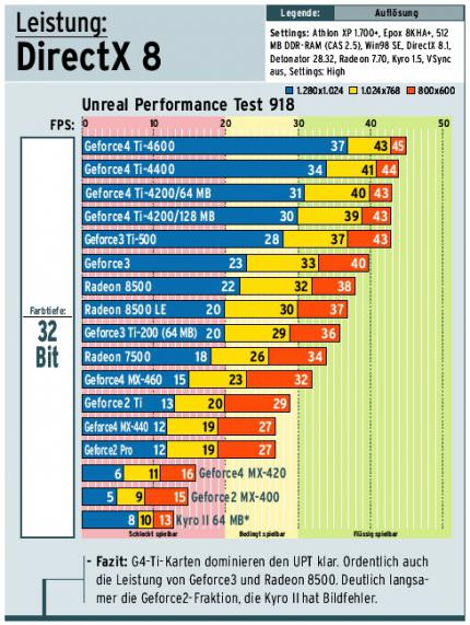 Unreal Performance Test: Neuer Referenzbenchmark für PC Games Hardware
