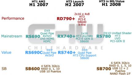 AMD-Chipsatz-Roadmap von CHW.com