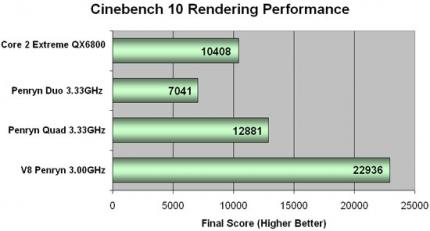 Penryn Cinebench 10 Performance (Bild: Legit Reviews)
