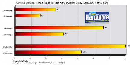 SLI-Performance in Call of Duty 2