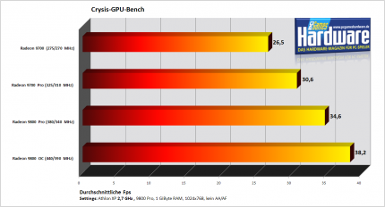 Crysis: Spaß mit Low-End-Hardware (Update: Benchmarks)