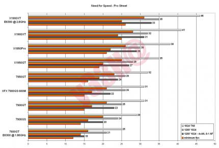 Neue Benchmarks des Extreme-Users y33H@