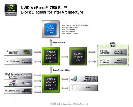 Erster Test: Nforce-750i-SLI-Platine von MSI - SLI-Benchmarks gegen ...