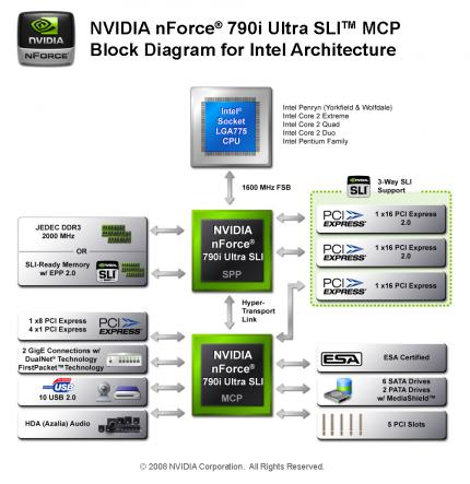 Block-Diagramm: Nforce 790i Ultra SLI (Bild: Nvidia)