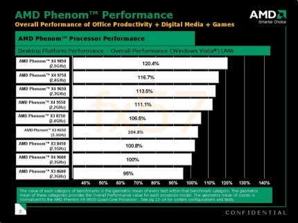 Official Phenom Performance: Overall Ranking (picture: donanimhaber)