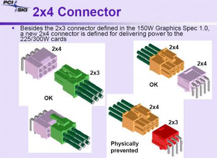 A new 2x4 connector will supply the PCIe 3.0 cards with power. (picture: extremetech)