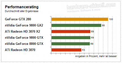 GTX 280: Performance-Rating (Bild: HW-Aktuell)
