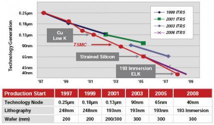 TSMCs 40nm-GP: RV870 und GT300 fast viermal so schnell wie heute?