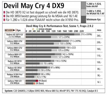 Devil May Cry 4: DX9-Benchmarks
