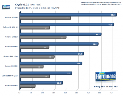 Benchmark-Test Crysis: DX9, 1.680 x 1.050, kein AA/AF