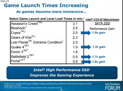 Intel wants to halve loading times.