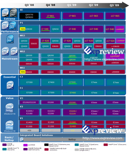 A current Intel roadmap (Source: Expreview)